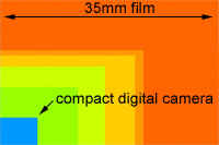 image showing the relatice sizes of digital camera image sensors compared to 35mm film