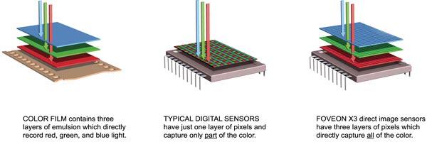 foveon digital camera sensor